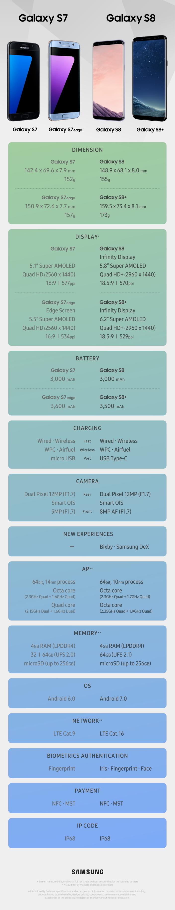 Samsung Galaxy S7 vs Samsung Galaxy S8